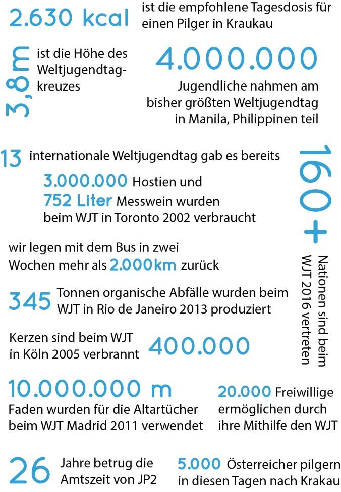 Fakten-Zahlen